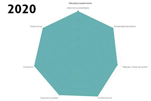 Tilsynsrapport 18-03-2020