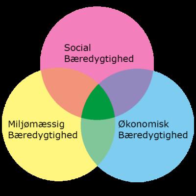 socialbaeredygtighed-600x600